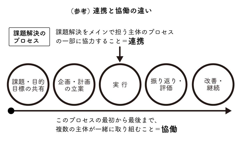 連携と協働の違いのイメージ図